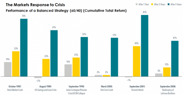 2017_q3_market_response_to_crisis