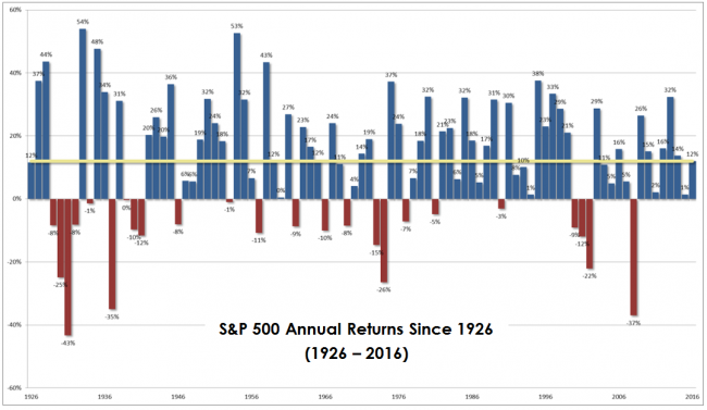 2017_q3_sp500_returns_since_1926