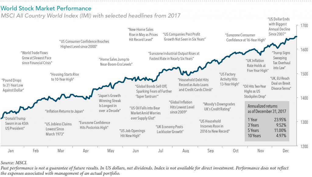 Worl Market Perfomance